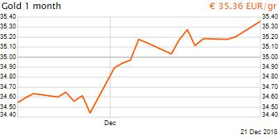 30 napos arany EUR/Kg grafikon - 2018-12-21-13-00