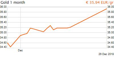 30 napos arany EUR/Kg grafikon - 2018-12-29-17-00