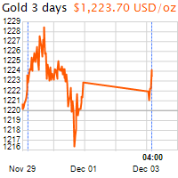 3 napos arany USD/Oz grafikon - 2018-12-03-04-00