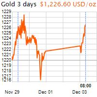 3 napos arany USD/Oz grafikon - 2018-12-03-08-00