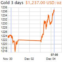 3 napos arany USD/Oz grafikon - 2018-12-04-07-00