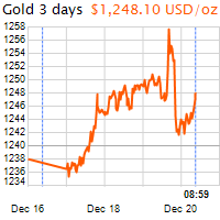 3 napos arany USD/Oz grafikon - 2018-12-20-09-00