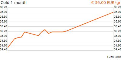 30 napos arany EUR/Kg grafikon - 2019-01-01-17-00