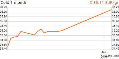 30 napos arany EUR/Kg grafikon - 2019-01-02-13-00