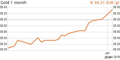 30 napos arany EUR/Kg grafikon - 2019-01-03-14-00