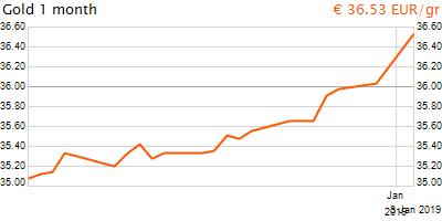30 napos arany EUR/Kg grafikon - 2019-01-03-17-00