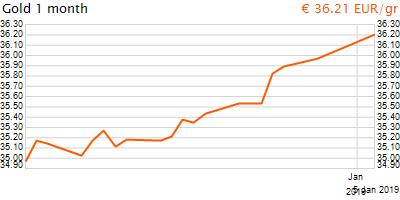 30 napos arany EUR/Kg grafikon - 2019-01-05-09-00
