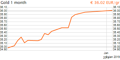 30 napos arany EUR/Kg grafikon - 2019-01-08-08-00