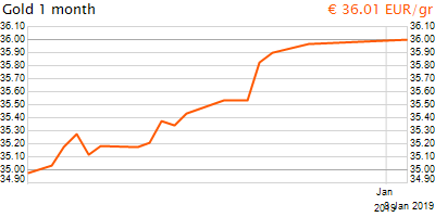 30 napos arany EUR/Kg grafikon - 2019-01-08-09-00