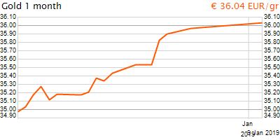 30 napos arany EUR/Kg grafikon - 2019-01-09-10-00