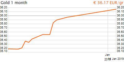 30 napos arany EUR/Kg grafikon - 2019-01-14-17-00