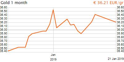 30 napos arany EUR/Kg grafikon - 2019-01-21-21-00