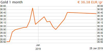 30 napos arany EUR/Kg grafikon - 2019-01-25-12-00