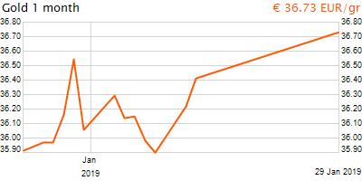 30 napos arany EUR/Kg grafikon - 2019-01-29-08-00