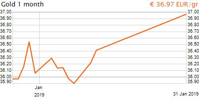 30 napos arany EUR/Kg grafikon - 2019-01-31-19-00