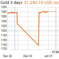 3 napos arany USD/Oz grafikon - 2019-01-01-17-00