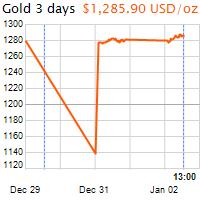 3 napos arany USD/Oz grafikon - 2019-01-02-13-00