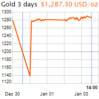 3 napos arany USD/Oz grafikon - 2019-01-03-14-00