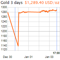 3 napos arany USD/Oz grafikon - 2019-01-03-17-00