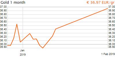 30 napos arany EUR/Kg grafikon - 2019-02-01-02-00