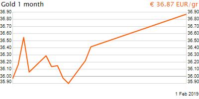 30 napos arany EUR/Kg grafikon - 2019-02-01-07-00