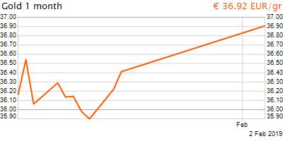 30 napos arany EUR/Kg grafikon - 2019-02-02-16-00