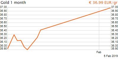 30 napos arany EUR/Kg grafikon - 2019-02-05-17-00