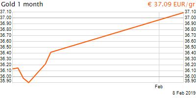 30 napos arany EUR/Kg grafikon - 2019-02-08-11-00