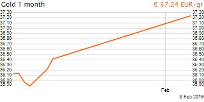 30 napos arany EUR/Kg grafikon - 2019-02-08-15-00