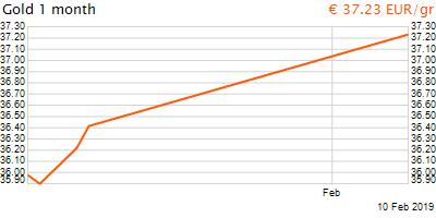 30 napos arany EUR/Kg grafikon - 2019-02-10-13-00