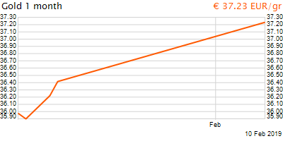 30 napos arany EUR/Kg grafikon - 2019-02-10-14-00