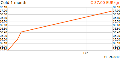 30 napos arany EUR/Kg grafikon - 2019-02-11-16-00