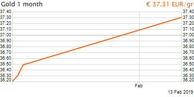 30 napos arany EUR/Kg grafikon - 2019-02-13-12-00