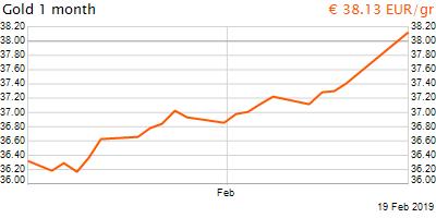 30 napos arany EUR/Kg grafikon - 2019-02-19-21-00
