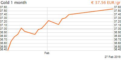 30 napos arany EUR/Kg grafikon - 2019-02-27-06-00