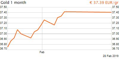 30 napos arany EUR/Kg grafikon - 2019-02-28-12-00