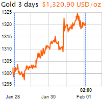 3 napos arany USD/Oz grafikon - 2019-02-01-02-00