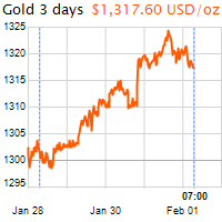 3 napos arany USD/Oz grafikon - 2019-02-01-07-00