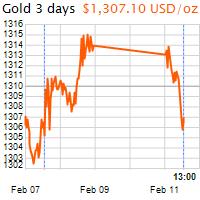 3 napos arany USD/Oz grafikon - 2019-02-11-13-00