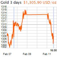 3 napos arany USD/Oz grafikon - 2019-02-11-16-00