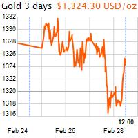 3 napos arany USD/Oz grafikon - 2019-02-28-12-00