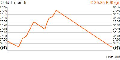 30 napos arany EUR/Kg grafikon - 2019-03-01-13-00