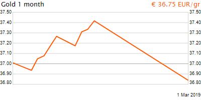 30 napos arany EUR/Kg grafikon - 2019-03-01-18-00