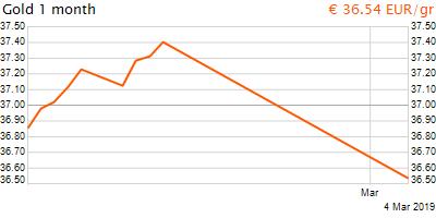 30 napos arany EUR/Kg grafikon - 2019-03-04-07-00
