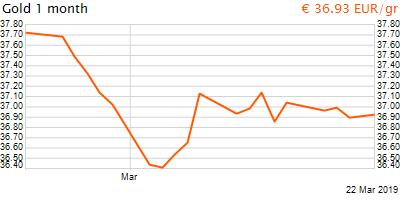 30 napos arany EUR/Kg grafikon - 2019-03-22-06-00