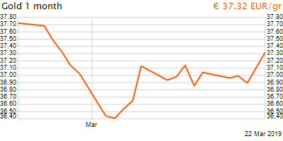 30 napos arany EUR/Kg grafikon - 2019-03-22-18-00