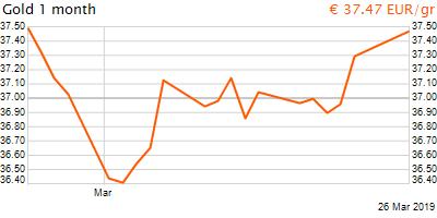 30 napos arany EUR/Kg grafikon - 2019-03-26-05-00