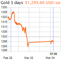 3 napos arany USD/Oz grafikon - 2019-03-04-07-00