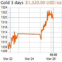 3 napos arany USD/Oz grafikon - 2019-03-26-05-00