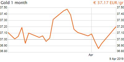 30 napos arany EUR/Kg grafikon - 2019-04-09-20-00